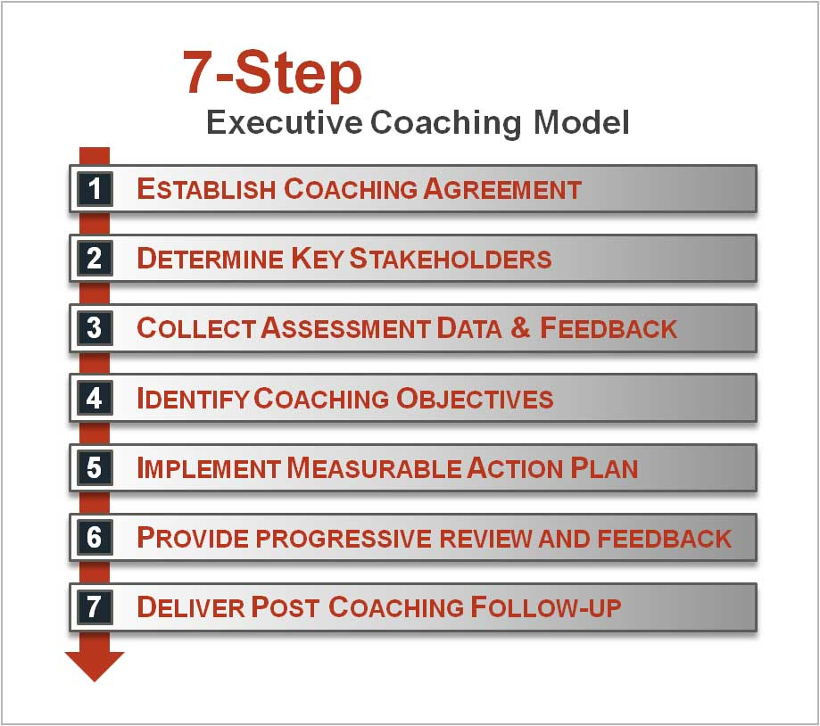 7-step-Executive-Coaching-Model