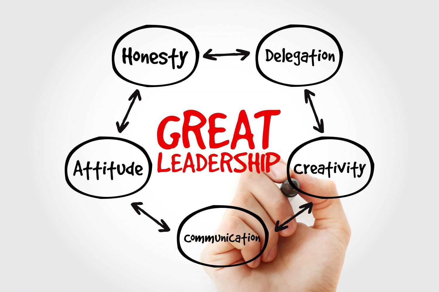 Top qualities of a leader